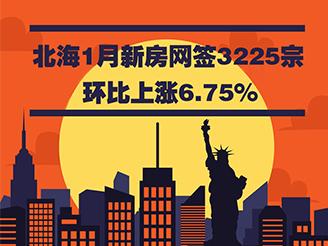 1月新房网签3225宗 环比上涨6.75%