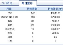 市场成交|10月22日济南市共网签商品房604套